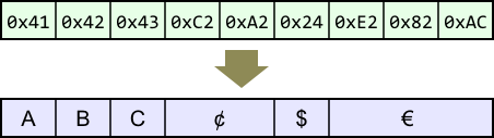 UTF-8 Sequence Mapping