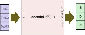 decodeUtf8-1